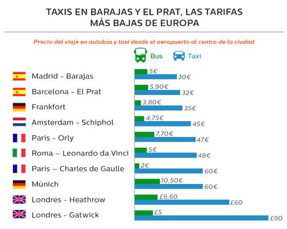 precio taxi europa