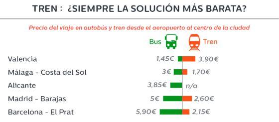 precio transporte